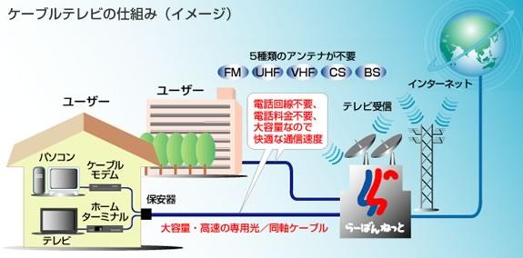 ケーブルテレビ回線の仕組み