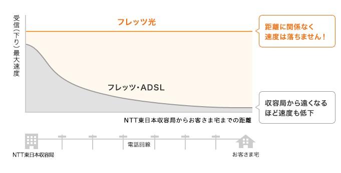 ADSLと光回線の速度