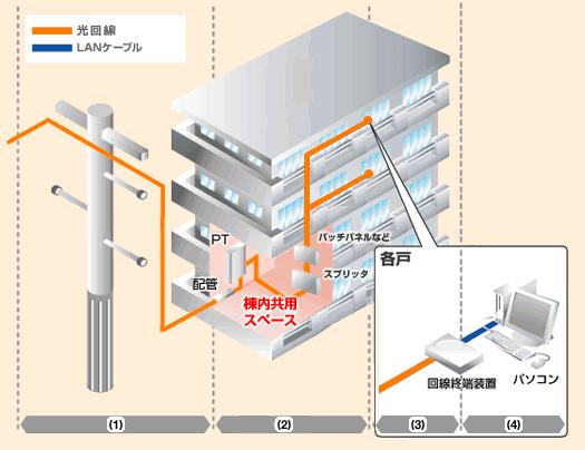 光回線光配線方式
