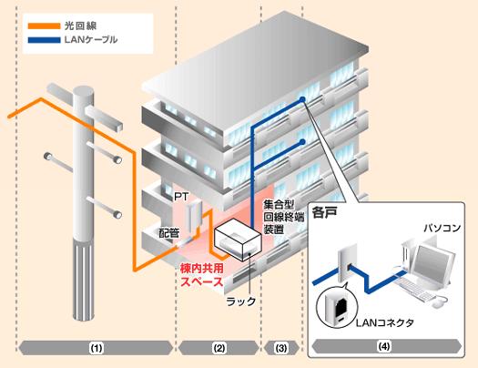 光回線LAN方式