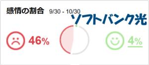 Yahoo!リアルタイム検索における「ソフトバンク光」の感情の割合
