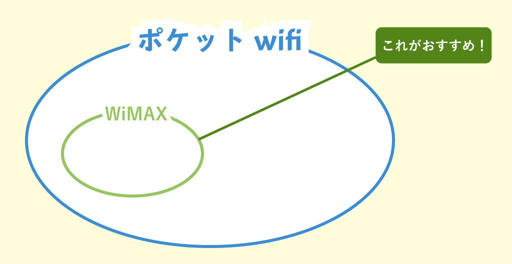 WiMAXの説明
