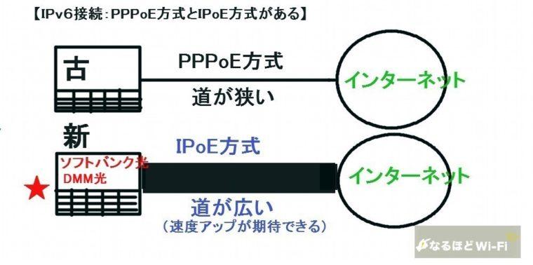 ソフトバンク光はIpv6説軸ができる